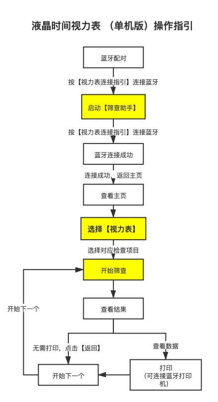 液晶視力表(單機版)操作指引.png