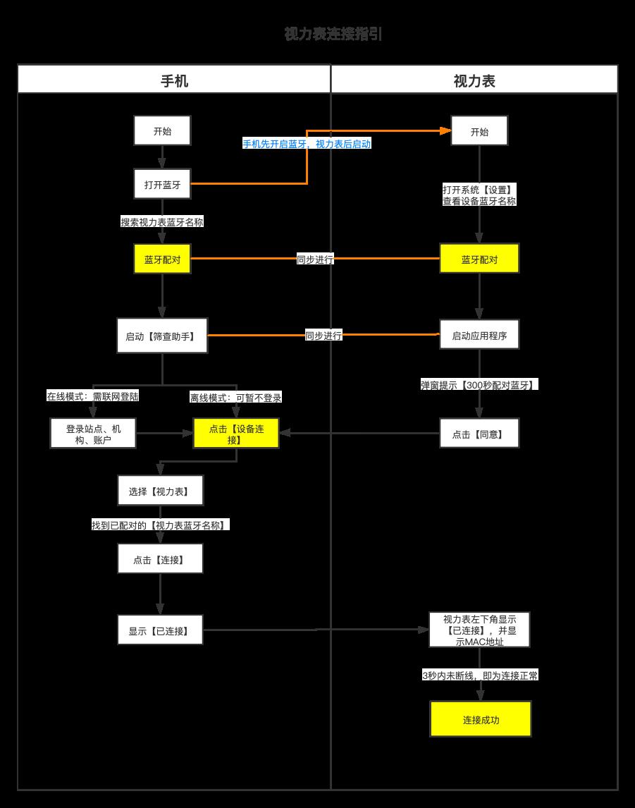 視力表連接指引(新版).png